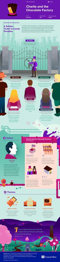 This @CourseHero infographic on Charlie and the Chocolate Factory is both visually stunning and informative!