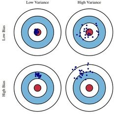 Top KDnuggets tweets, Aug 03-09: Understanding the Bias-Variance Tradeoff: An…