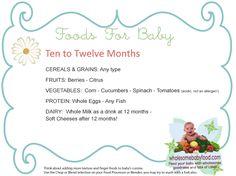 10+ months solids chart