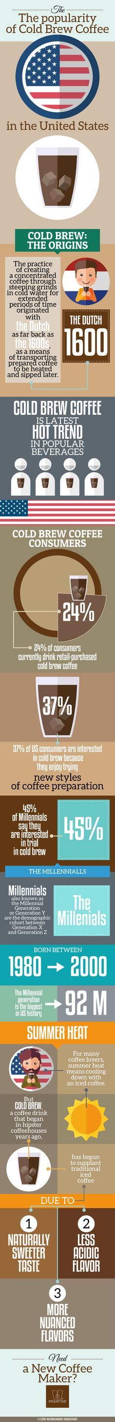 Infographic: Popularity of cold brew coffee in USA