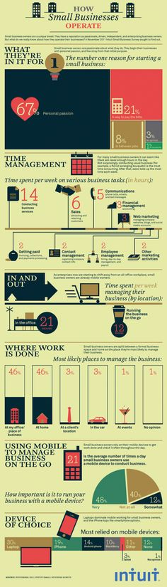 How Small Businesses Operate.[INFOGRAPHIC] #SmallBiz