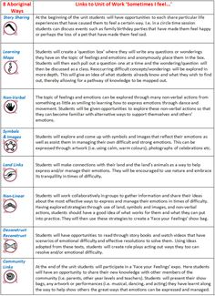 aboriginal 8 ways of learning adapted for students More