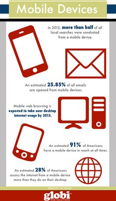 An estimated 25.85% of all emails are opened from mobile devices.