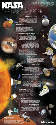 What's Next for NASA: Planned Missions Through 2030 In honor of NASA's Anniversary we put together this infographic that shows NASA's planned expeditions through Do you think man will travel to Mars by Cosmos, Earth Science, Science And Nature, Life Science, Science Space, Mars Mission, Space Facts, Space And Astronomy, Nasa Space
