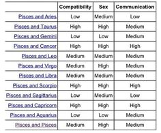 Pisces relationship match