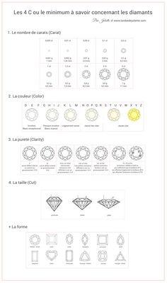 Que faut-il savoir pour bien choisir quand on achète une bague avec un diamant? Que ce soit pour une bague de fiançailles ou pour un autre bijou, soyez bien informé avant de vous lancer! Diamant: le minimum à savoir ou la règle des 4 C
