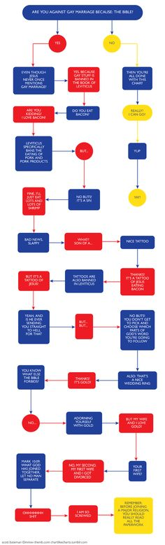 Are You Against Gay Marriage Because: The Bible? — The Nib — Best feckin flow chart ever!!