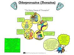 Includes Pharmacology Nursing Mnemonics & Tips that are visual. Simplify the concepts of pharmacology with these memory-aids! Pharmacology Mnemonics, Pharmacology Nursing, Nursing Assessment, Medical Mnemonics, Nursing Study Tips, Nursing Care, Surgical Nursing, Ob Nursing, Np School