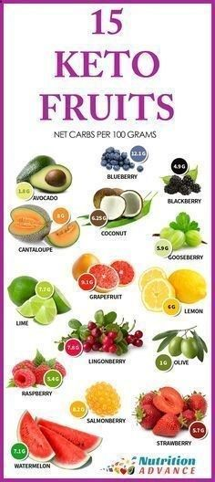 15 Low Carb and Keto Fruits: These fruits show the net carb count per 100 gram serving. 100g of all of these fruits is suitable for keto and low carb diets, but be aware that its very easy to go over when eating watermelon or cantaloupe because one huge slice can be 200g by itself! The ideal fruits for minimizing carbohydrate are berries, avocado and olives. However, all of these fruits are technically OK providing the serving size is