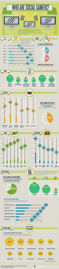Since social gaming has been expanding the gaming market and broadening the impact of gamification on business. This infographic looks at the demographics and behaviour of social gamers. Inbound Marketing, Marketing Digital, Internet Marketing, Online Marketing, Media Marketing, Mobile Marketing, Social Marketing, Le Social, Social Games