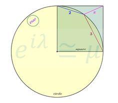 Circle & Square #mathematics #satexam #actexam #mathteacher #teachmath #study #riddle #thinking #learning #yks #test #gercekboss #eylemmath #gercekboz #highschool #geometry #calculus #algebra #stem #reasoning #math #competition #amc #aime #olympiad