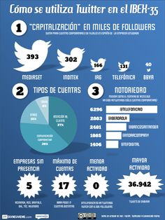 Cómo se utiliza Twitter en el Ibex-35 #infografia #infographic #socialmedia