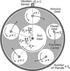 Effect of Planetary Gear Carrier-Plate Cracks on Vibration Spectrum Mechanical Engineering Design, Engineering Science, Aerospace Engineering, Mechanical Design, Conversion Chart Math, Tiling Tools, Mechanical Gears, Planetary Gear, Energy Projects