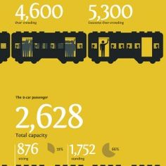 The infographic aims to show, graphically, the distribution of traffic and the revenues of the Mumbai suburban railway system.