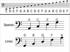 Like, share, repin :D Enjoy Learn to Read Music   Music   Learnist