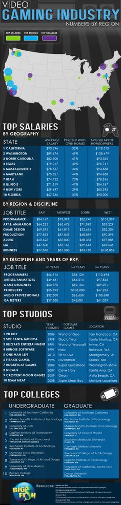 TOP-salaries-studios--schools-for-the-gaming-industry