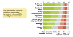 MIT and Capgemini shows that the pace of digital transformation is slow, lacks urgency in many firms