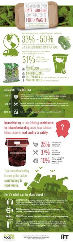 Confusion over date labeling contributes to food waste. FutureFood 2050