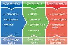 la strategia di un e-commerce di successo