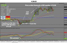 Forex Trading Software, Trading Strategies, The Rock, Things That Bounce, Management, Day, Rock