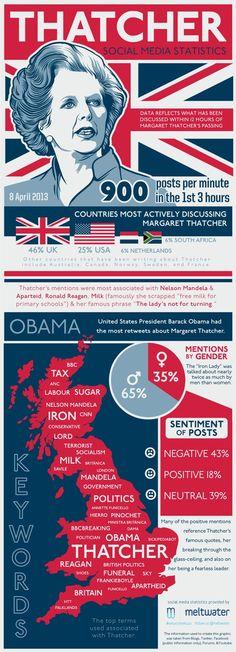 La muerte de Thatcher en Redes Sociales #infografia #infographic #socialmedia