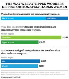 The minimum wage is structured in a way that allows employers to pay women less.