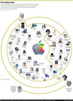 infografia evolucion apple