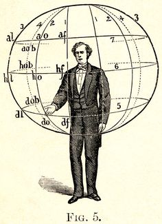 From A. M. Bacon, Manual of Gesture (1875). Like Austin, Bacon uses an imaginary sphere to map the speaker's gestures. / Sacred Geometry <3