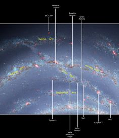 #Astronomy: Our sun is located the #OrionArm, or Orion Spur, of the #MilkyWay galaxy. It's a minor spiral arm, located between two other arms. Image updated in 2010 by R. Hurt on Wikimedia Commons.