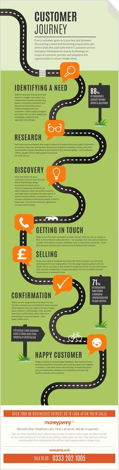 Customer Journey_Infographic_FINAL_hires - Expolore the best and the special ideas about User experience Ui Ux Design, Layout Design, Identity Design, Dashboard Design, Graphic Design, Marketing Online, Inbound Marketing, Marketing Digital, Business Marketing