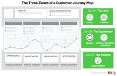 Successful journey maps need to be focused on a clear business goal, well communicated in the organization, and truthful to user needs.