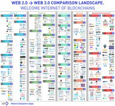 Why the net giants are worried about the Web 3.0 – Matteo Gianpietro Zago – Medium