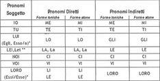 I pronomi personali - Los pronombres personales