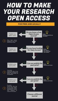 Infographic: How to make of your research Open Access for free Open Data, Research, Did You Know, Infographic, Science, Make It Yourself, How To Make, Openness, Twitter