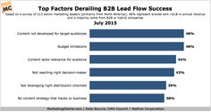 Content Strategies Not Optimized For High-Quality Lead Generation Say B2B Marketers