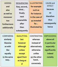 Transitions!  These are needed if your students are going to do well on the 7th grade writing STAAR.