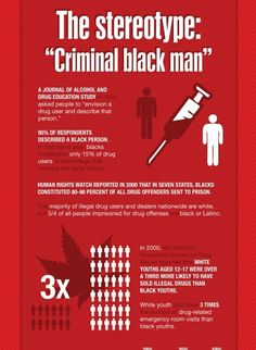 "The Stereotype: ""Criminal Black Man""  ""A Journal of Alcohol and Drug Education Study in 1995 asked people to 'envision a drug user and describe that person.' 95% of respondents described a black person. In that same year black constituted only 15% of drug..."" (slide 9 of 17; all data from The New Jim Crow by Michelle Alexander) [click on this image to find a short video and analysis which explores the notion of an implicit racial bias that clouds our evaluations of people at a very early…"