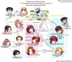 |Honeyworks| Characters relationship chart, based on first song