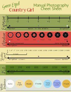 Manual Photography Cheat Sheet | Green Eyed Country Girl