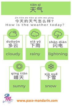 "Have a ""Small talk"" is obviously a great way to begin a conversation and ""weather"" is a good topic to start with. Dialogue - A: Jīn tiān de tiān qì zěn me yàng? 今天的天气怎么样? How is the weather today? B: Bú cuò. Jīn tiān shì qíng"