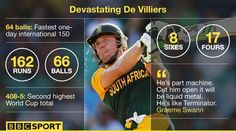 Devastating AB De Villiers. Fasted 150 in one-day cricket internationals.