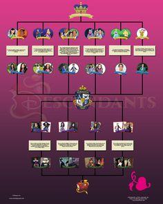 Descendants ( Los descendientes)