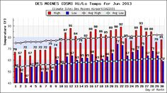 IEM :: Weather Data Calendar, searchable history of weather