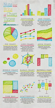 "From the ASIDE blog - 1 November 2013 http://theasideblog.blogspot.com/2013/11/is-there-visual-thinking-app-charts.html  A terrific infographic that lays out traditional chart types in a kid-friendly, colorful fashion is ""Nuts And Bolts Of Chart Types"" from Online-Behavior. Familiar diagrams like the pie chart and line graph are explained in simple language. More sophisticated plots like the waterfall and radar charts also receive lucid billing."