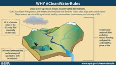Our Clean Water Rule will strengthen protections for our nation's streams and wetlands. #CleanWaterRules