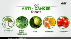 Top Anti-cancer foods!