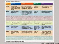 Resultado de imagen de dieta mediterranea menu