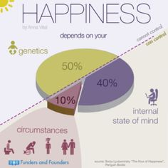 Hormones and Happiness According to Psychologist Sonja Lyubomirsky happiness is 50% genetic, 40% our perception and activities and 10% is our current circumstances. So how does hormonal imbalance overlay this interpretation of what causes us to be happy?  https://happyhormones.com.au/featured/hormones-and-happiness/