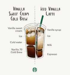 Both drinks are creamy with a touch of vanilla. But the difference between the two is the coffee at the heart of each drink. Our Vanilla Sweet Cream Cold Brew is made with our subtly sweet Nariño 70 Cold Brew. The base for our Iced Vanilla Latte is our bold Starbucks® Espresso Roast.