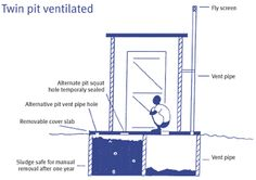 Similar to the eco-san toilet which works as a compost toilet and improves sanitation in developing countries